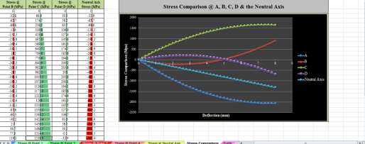 Survey of the Stress acting on Diaphragm Belleville