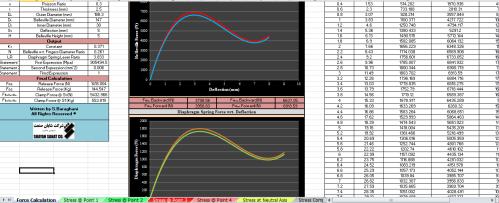 Belleville Force survey on Diaphragm Spring Design